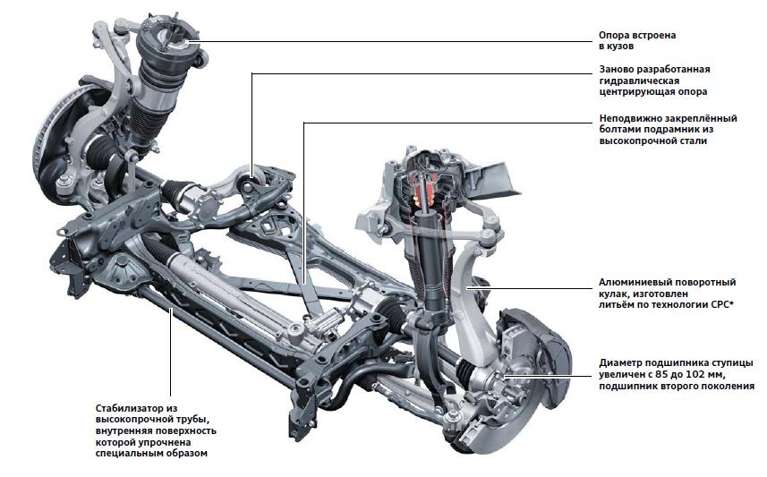 Схема подвески Audi A4